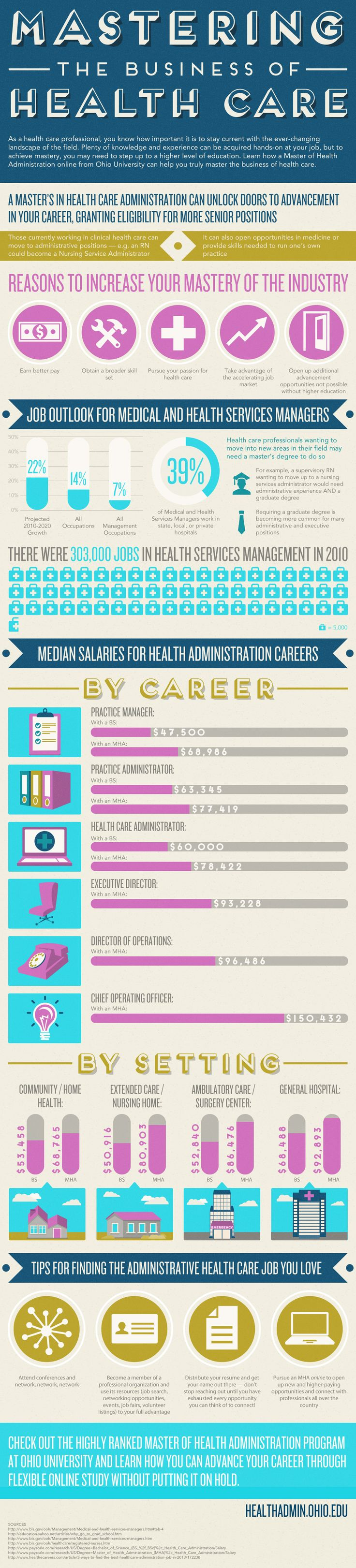 17 best ideas about healthcare administration as graduate degrees become more common for many adminstrative and executive postions in the healthcare space further education is definitely an option