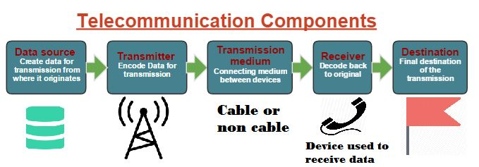 Components of Telecommunication # Telecommunication Components