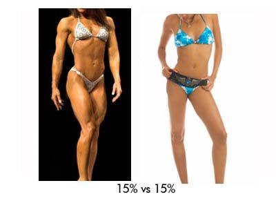 Female percent body fat god knows!