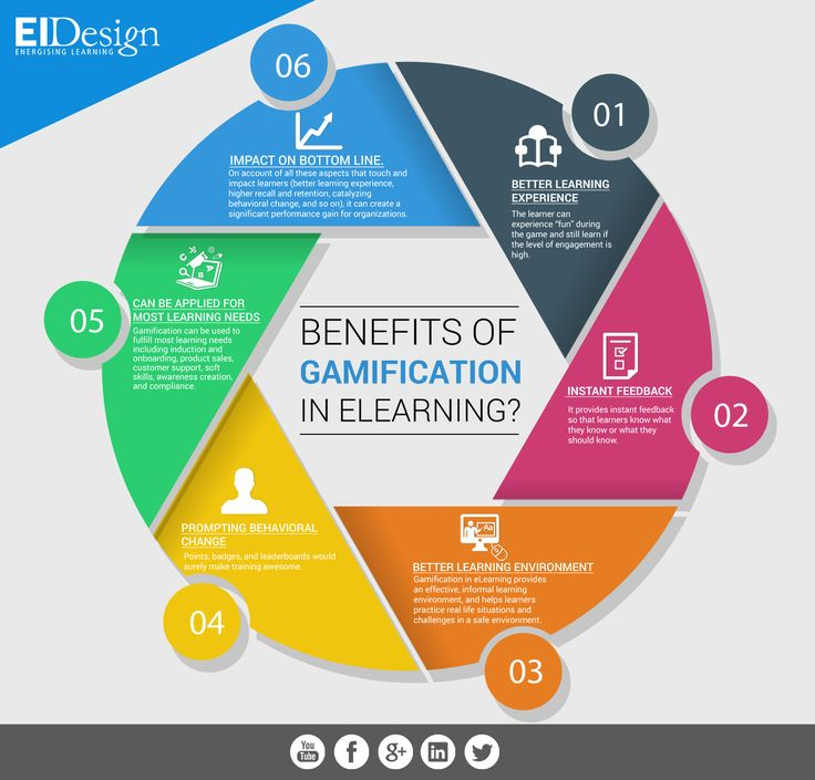 Benefits of Gamification in eLearning Infographic - #gamificacion #educacion #beneficios