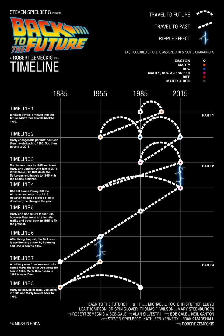 """""""timeline"""" para entender los viajes de Volver al Futuro"""