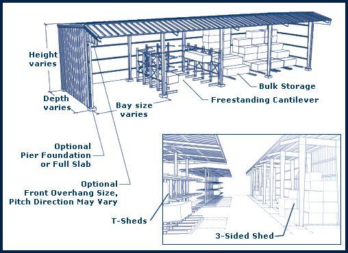 3 Sided Shed Lumber Sheds Pinterest Sheds Steel