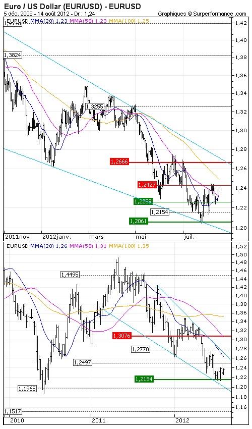 Euro / US Dollar (EUR/USD) : Sombres perspectives pour l'économie mondiale     Opinion : Négative sous les $1.2778  >>> Objectif de cours : 1.1965 USD - http://www.zonebourse.com/EURO-US-DOLLAR-EUR-USD-4591/analyses-bourse/Sombres-perspectives-pour-l-economie-mondiale-31664/