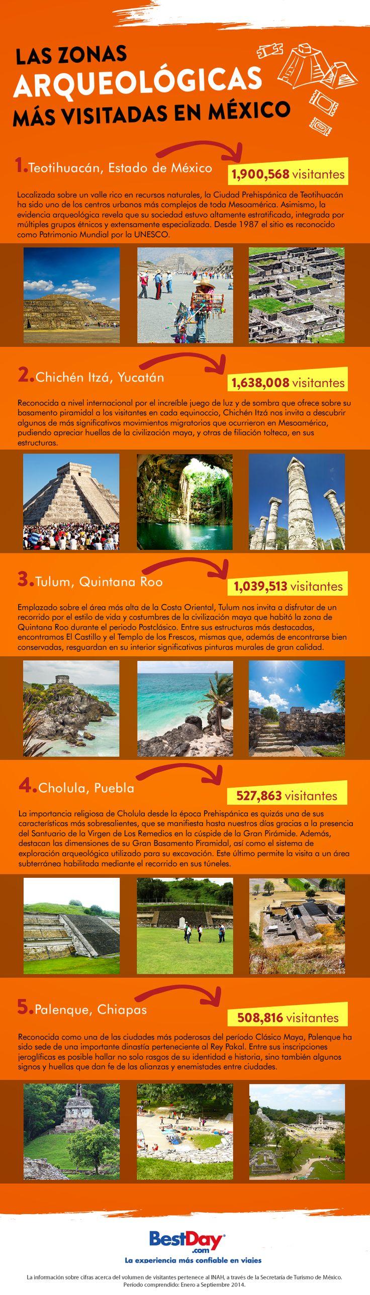 Las Zonas Arqueológicas más visitadas en México - Blog BestDay.com.mx