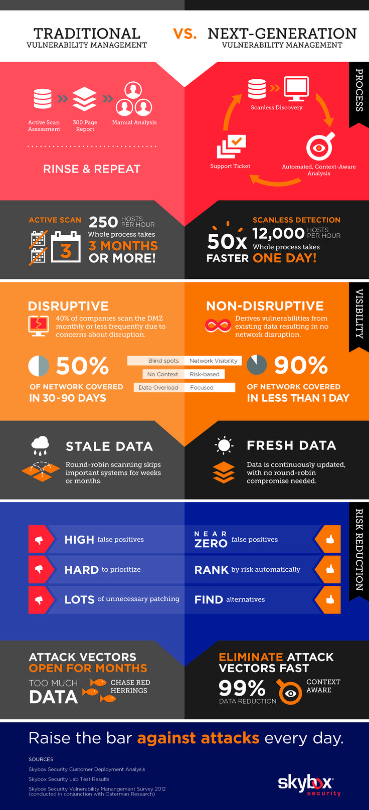 Infographic - Risk Analytics for Cyber Security Management