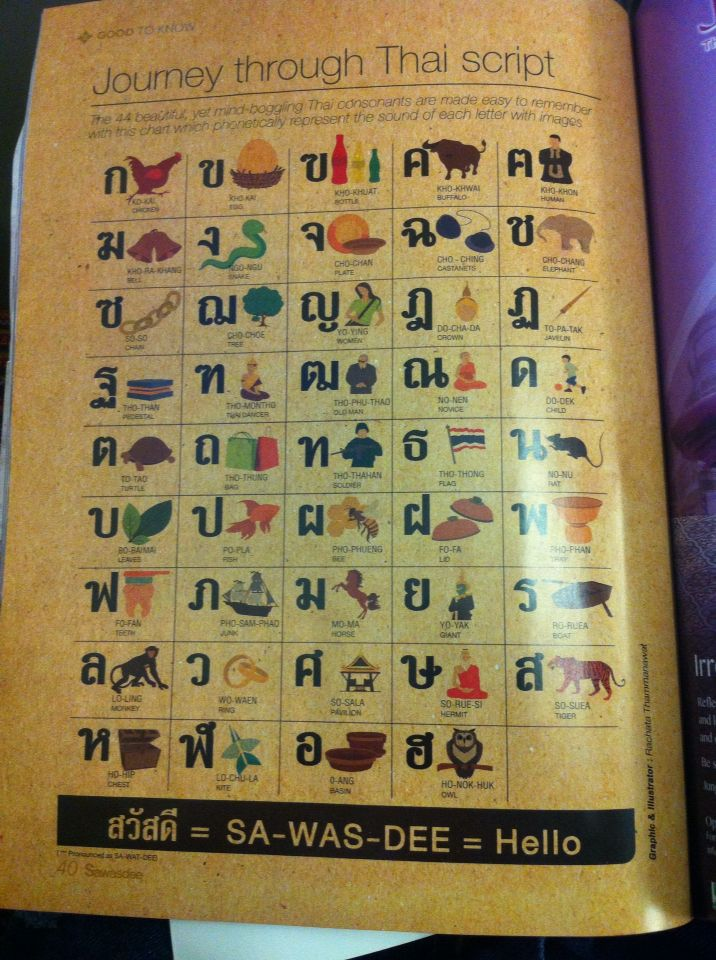 38 best alphabet, thai alfabet, tailandes images on Pinterest - thai alphabet chart
