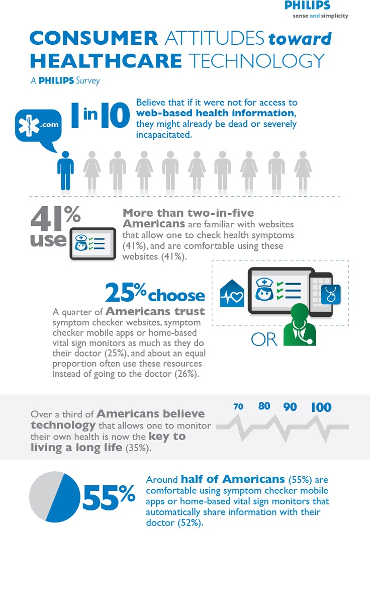 Infographic based on U.S. survey point to the potential of integrated health information technologies. http://mobihealthnews.com/19552/some-trust-mobile-health-tools-doctors-equally/