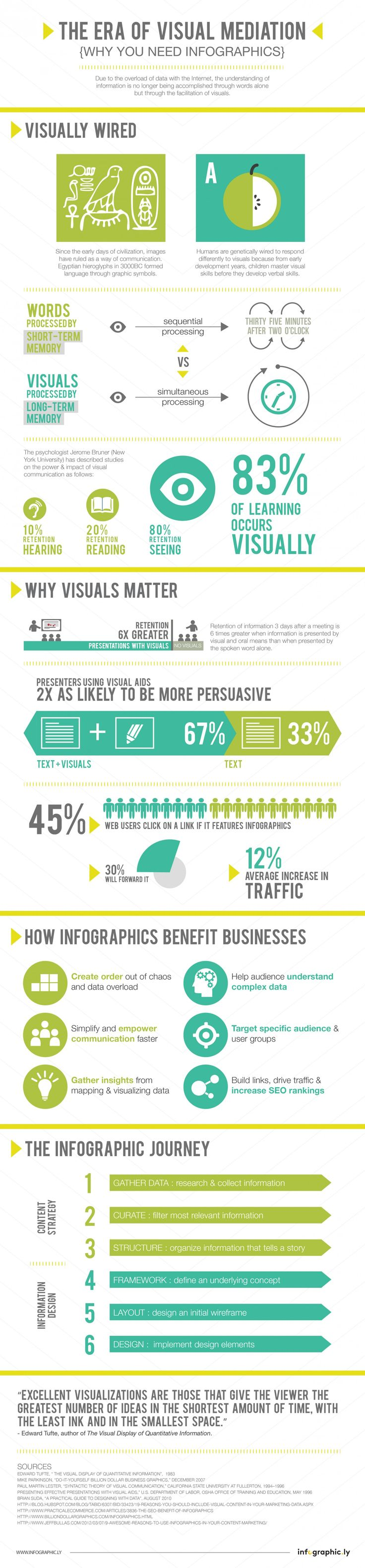 The Era of Visual Mediation Infographic. If you've ever been bored and lost focus during a visual-less presentation, you're not alone.