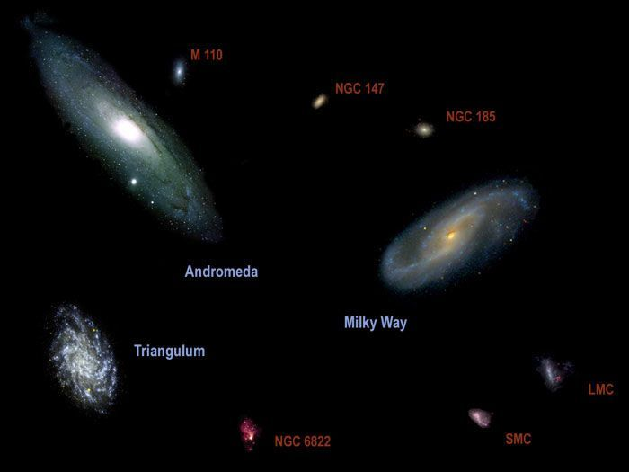 The Local Group Consists Of About 30 Galaxies The Three Largest Are The Androme Androm Milky Way Galaxy Andromeda Galaxy Milky Way