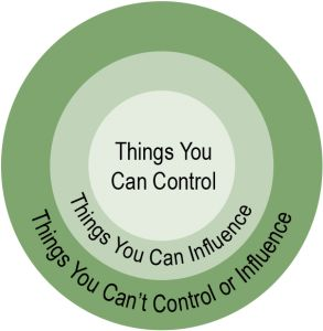 Many of us try to control the events around us, but is that the best use of your time? Focusing on what you can control and influence will get your time back.