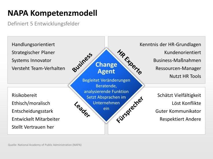 Pin von PowerPoint-Vorlagen auf PERSONALMANAGEMENT ...