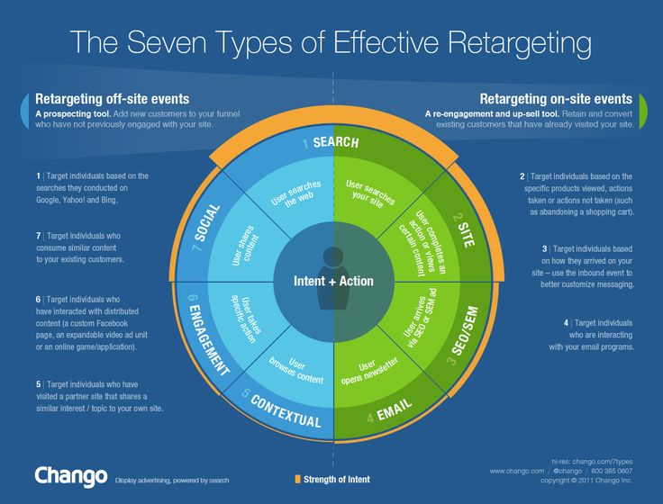 A common misconception is that you can only retarget actions that occur on your website. In fact, 4 of the major 7 types of retargeting focus on targe