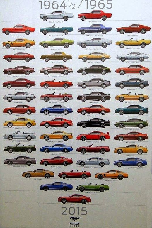 Mustang Monday - Cool graphic on all Mustangs from 1964.5 - 2015. Special editions like the 1970 Boss 302 and 2000 Mustang SVT Cobra R are included.