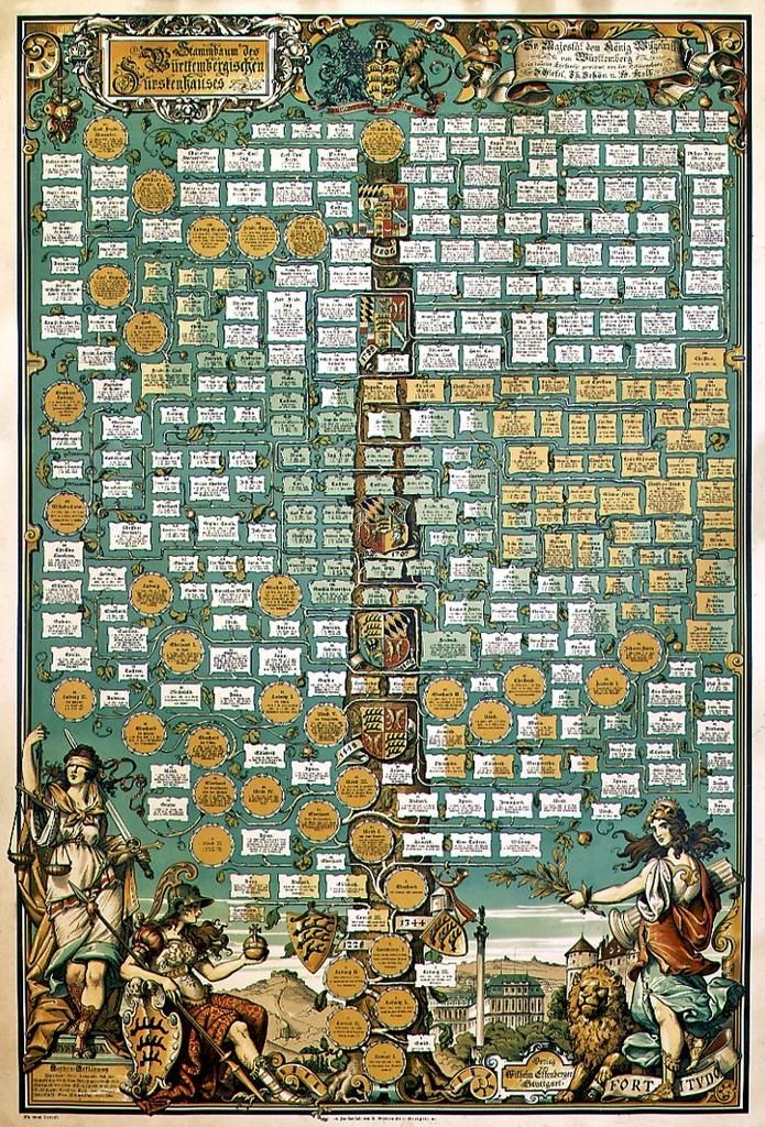 Stammbaum des württembergischen Fürstenhauses