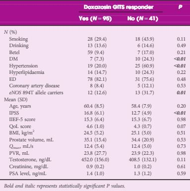 August 2016: The association of endothelial nitric oxide synthase (eNOS) G894T gene polymorphism with responsiveness to a selective α1-blocker in men with benign prostatic hyperplasia related lower urinary tract symptoms