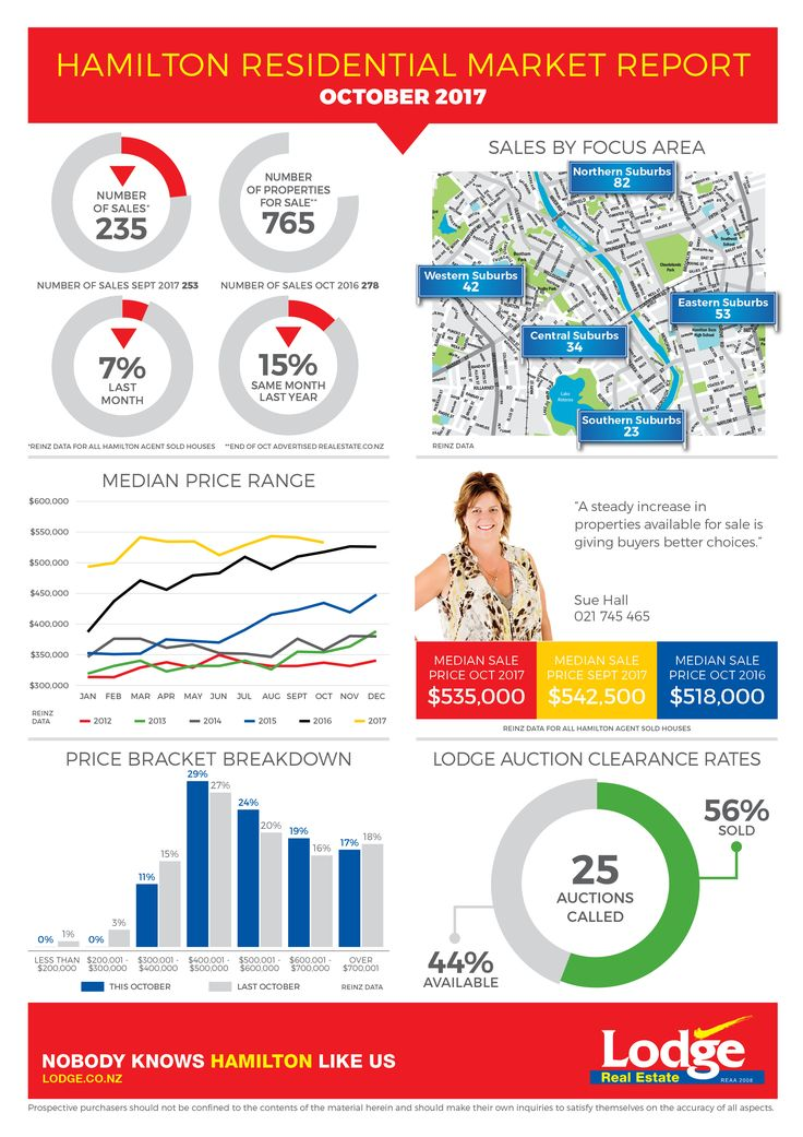 The latest Hamilton Residential Market Report is out now ...