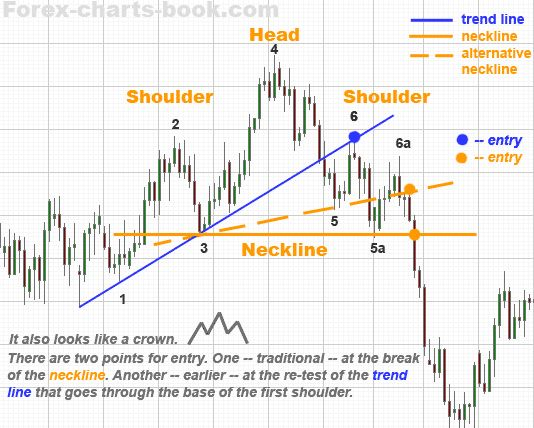 Best forex charts