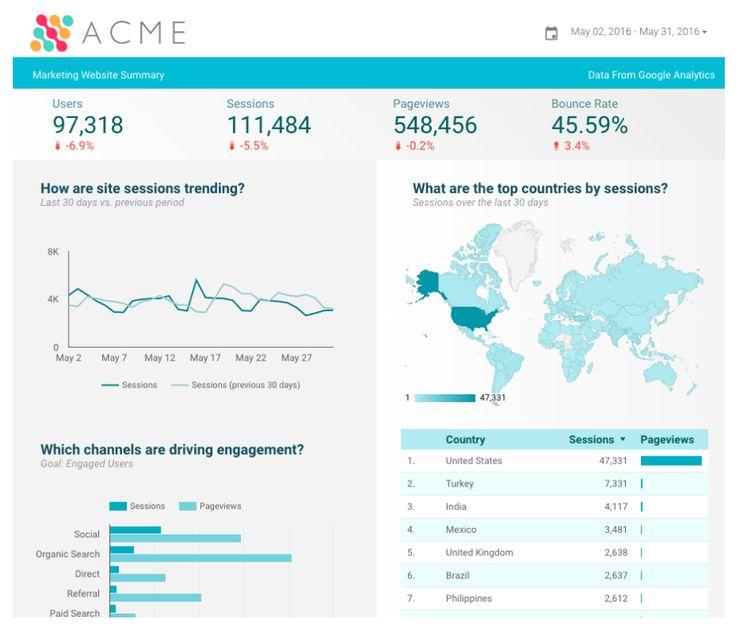 Analytics Blog: Data Visualization