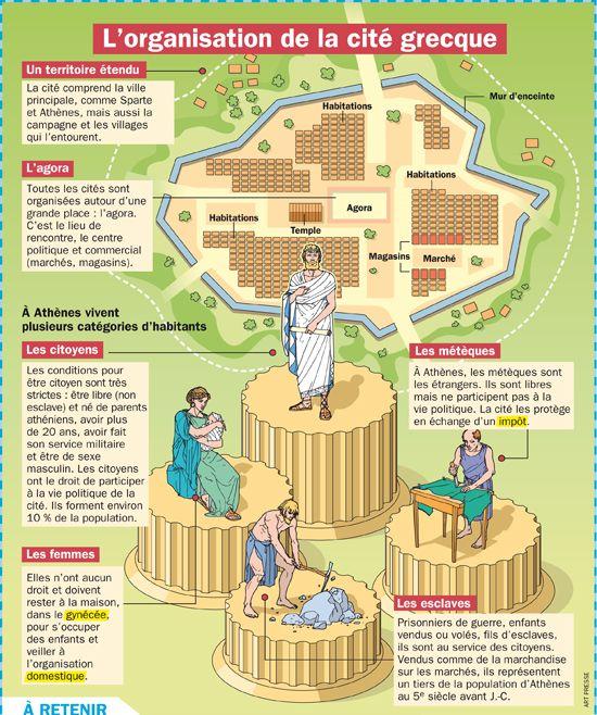 Organisation de la cité grecque