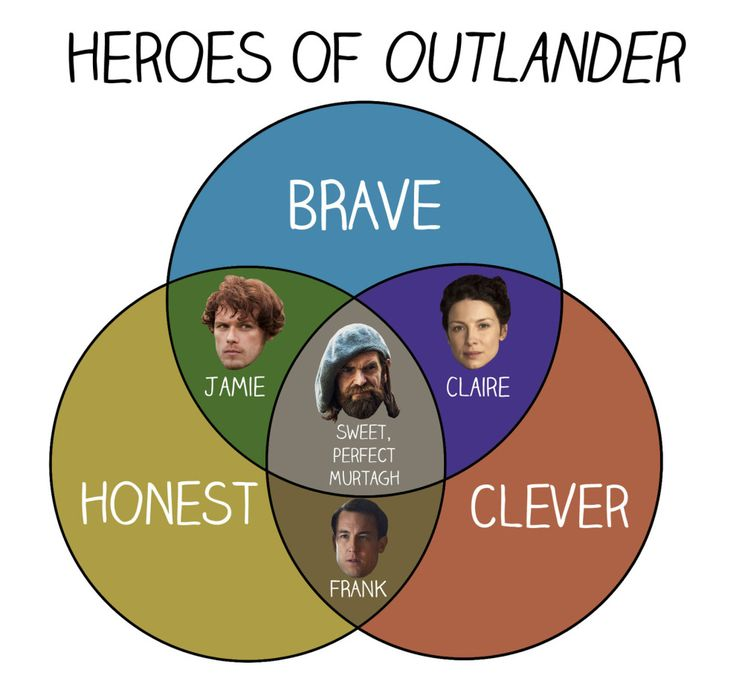 """11 Charts Only True """"Outlander"""" Fans Will Understand"""