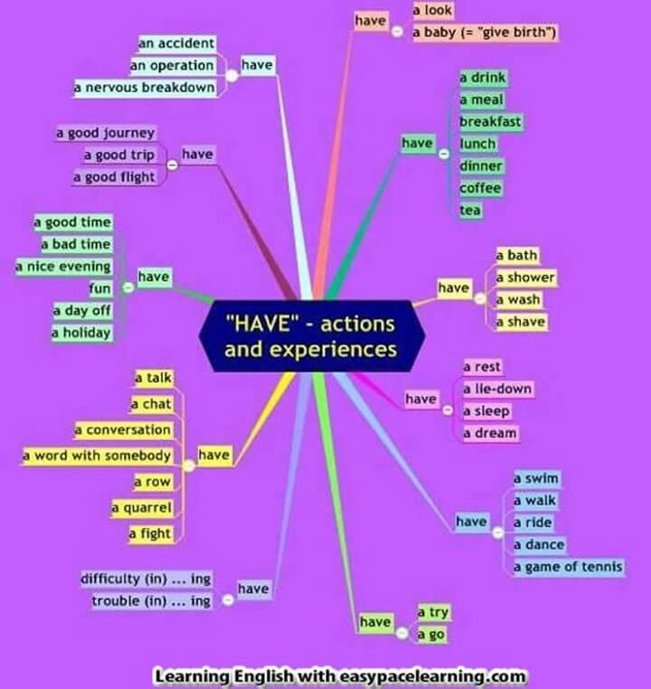 Have actions and experiences
