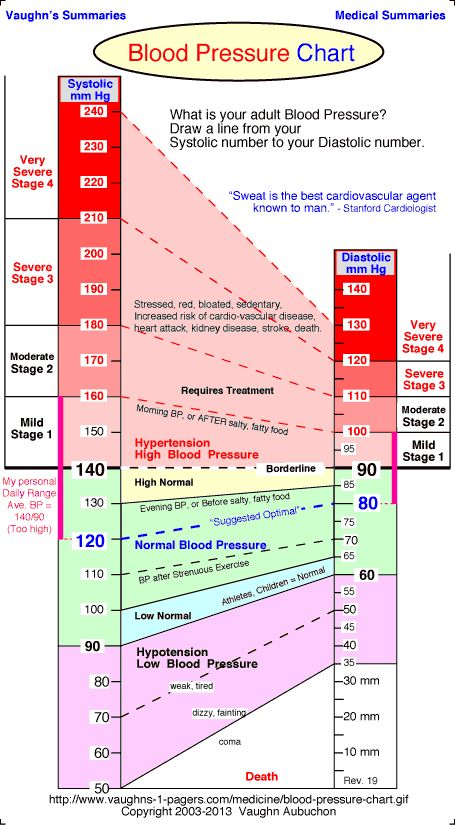 I wasn't feeling well and found out that my diastolic side was a little low.  That's what was causing me to be dizzy.  This chart is super helpful.  -EH Normal Blood Pressure Chart