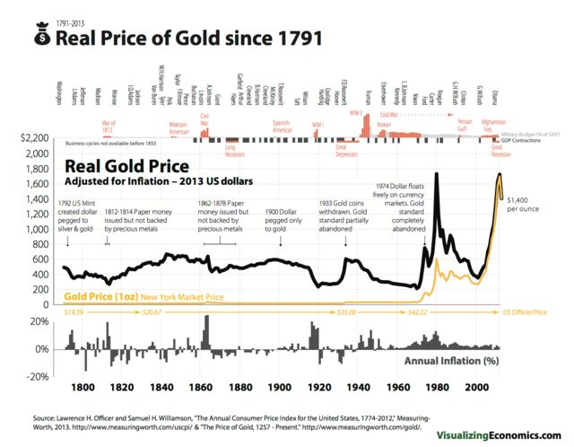 """The price of gold in nominal and real (inflation-adjusted) dollars.  Anyone who likes gold as a """"store of value"""" should take a look at this chart before investing in it."""