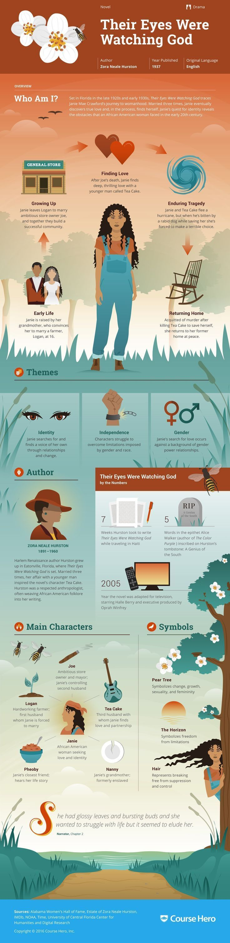 Their Eyes Were Watching God Infographic   Course Hero
