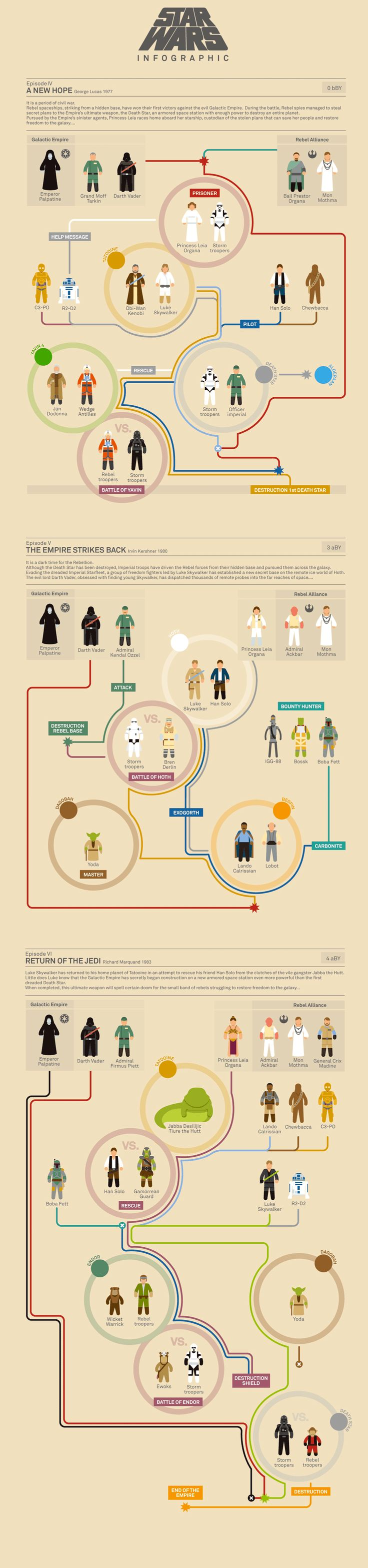 Star Wars #Infographics Episode IV - V - VI