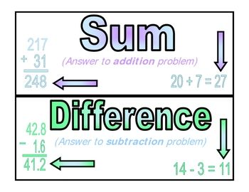 FREE Math Vocabulary Word Wall.  Includes 10 words on basic operations - sum, difference, product, quotient, factor, addend, subtrahend, minuend, divisor, and dividend