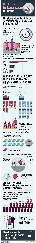 Referencias destacables de la Educación en Finlandia | infografía Educación