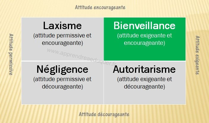 A small chart to define benevolence (or how to be demanding AND encouraging)