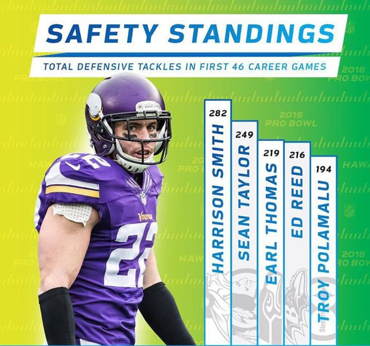 Harrison Smith total tackles through first 46 career games  http://ift.tt/2aAPQRY Submitted August 06 2016 at 08:21PM by boomer456 via reddit http://ift.tt/2aDyckm