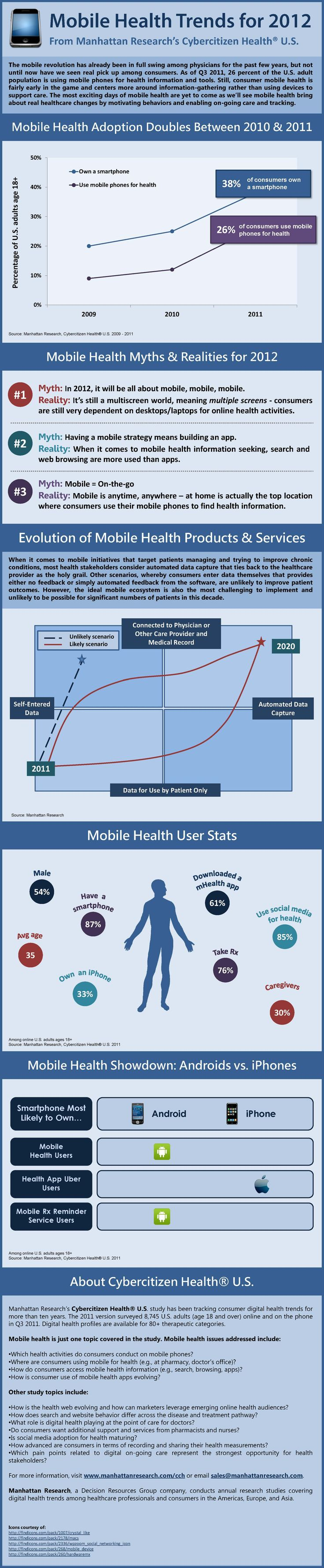 The #mobile revolution has already been in full swing among #physicians for the past few years, but not until now have we seen real pick up among consumers. As of Q3 2011, 26% of the US adult population is using mobile phones for #health information & tools. Still, consumer mobile health is fairly early in the game and centers more around information-gathering rather than using devices to support care. This data is sourced from Manhattan Research's Cybercitizen Health :: #hcsm