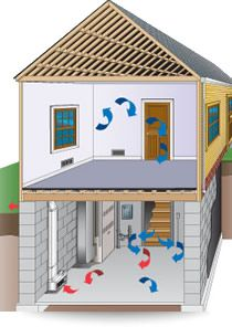 Basement Ventilation Basics for Homes and Businesses