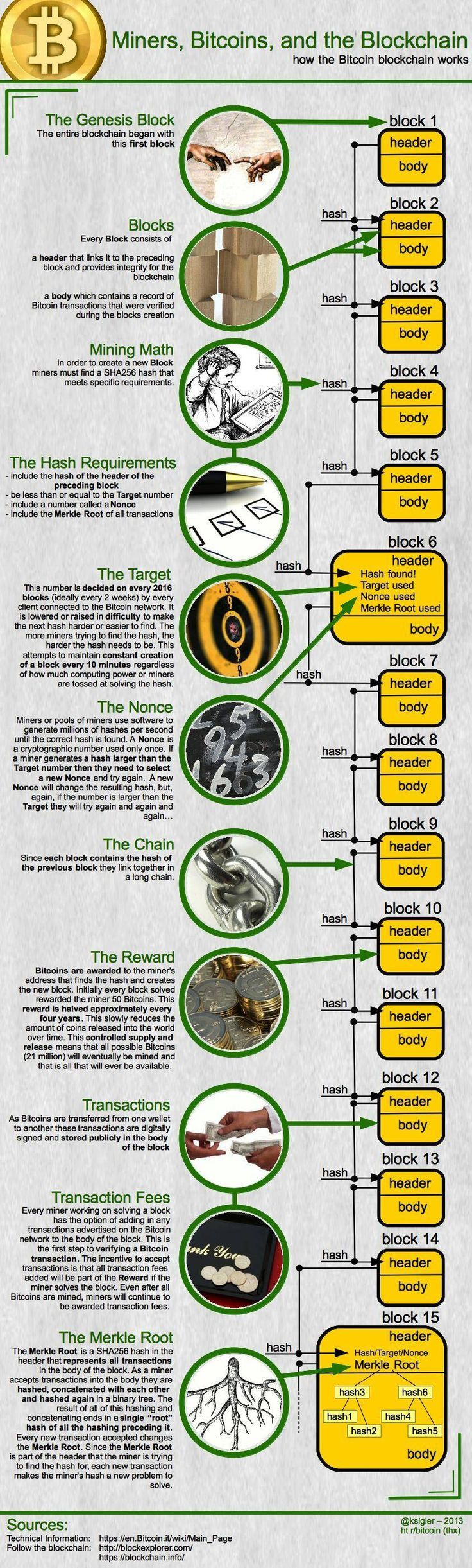 Minters, Bitcoins, and the Blockchain - how the Bitcoin blockchain works. #bitcoin #cbtnuggets #infographic