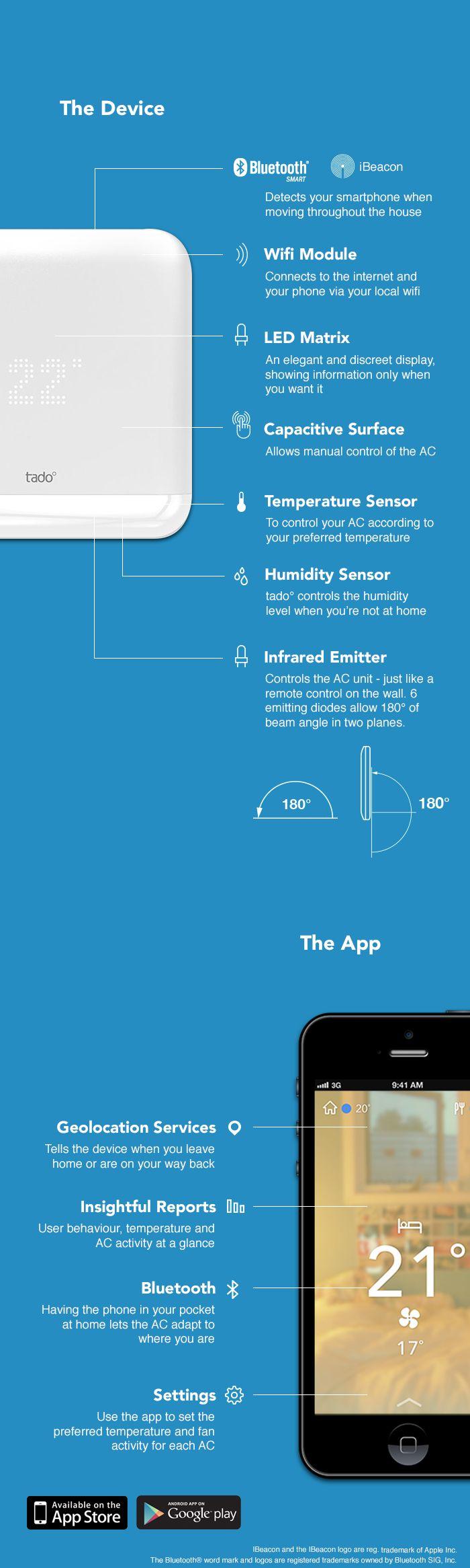 tado° Cooling - Intelligent AC control by Tado Inc. — Kickstarter