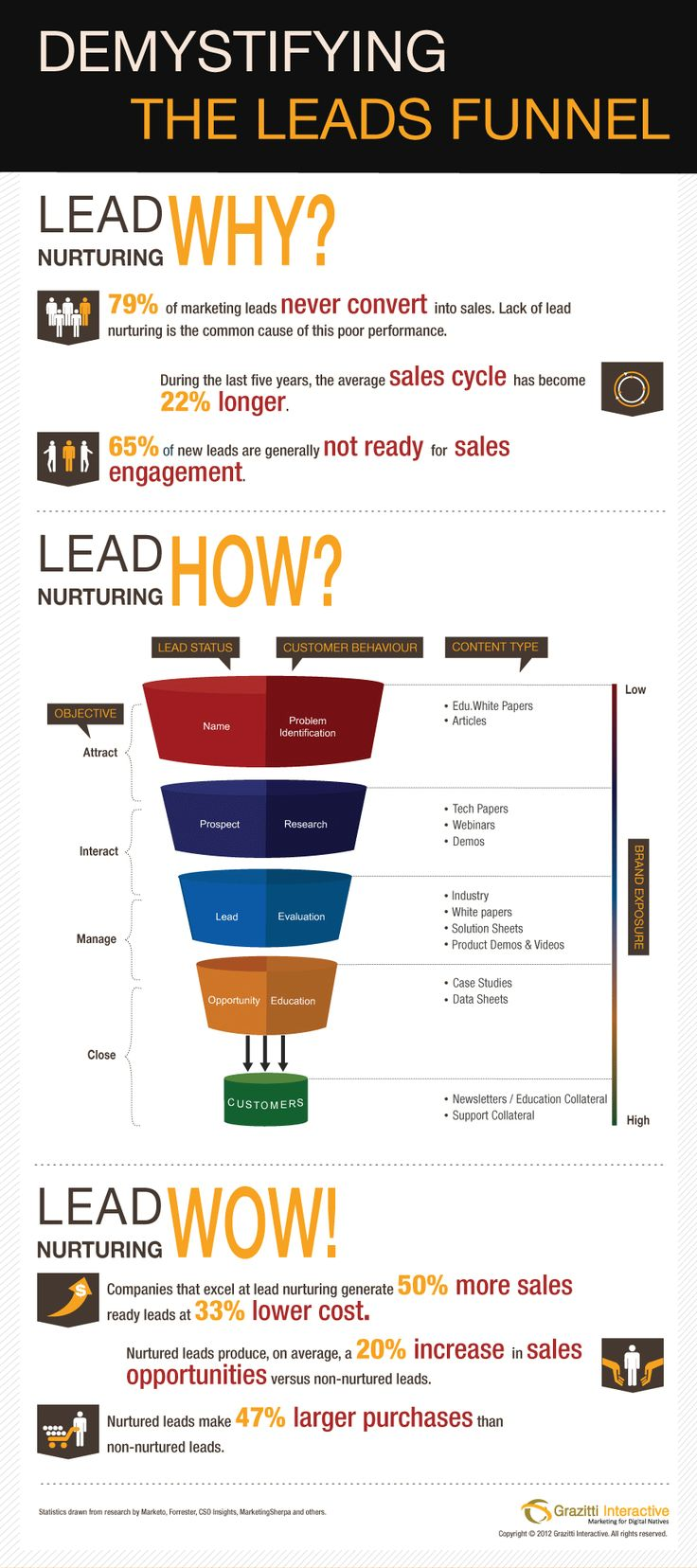 Optimizing the leads funnel demands understanding the prospective customers, mapping content to each stage of the funnel and ensuring adequate brand e
