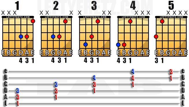 Left Handed Power Chord Guitar Chart