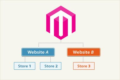 Still haven't Setting Up Multiple Magento Stores ??? Here are Steps to be followed when Adding another Magento Store: