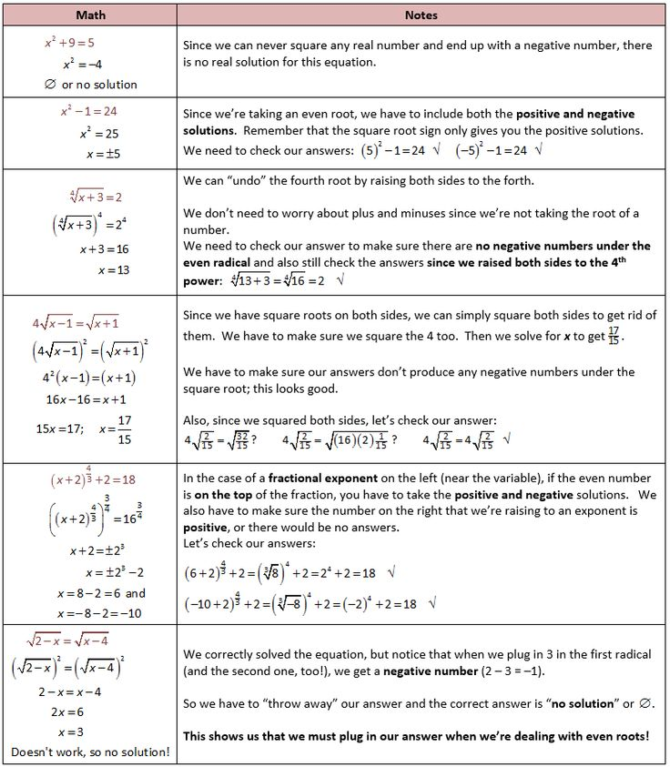 66 best Algebra 2 Interactive Notebook images on Pinterest ...