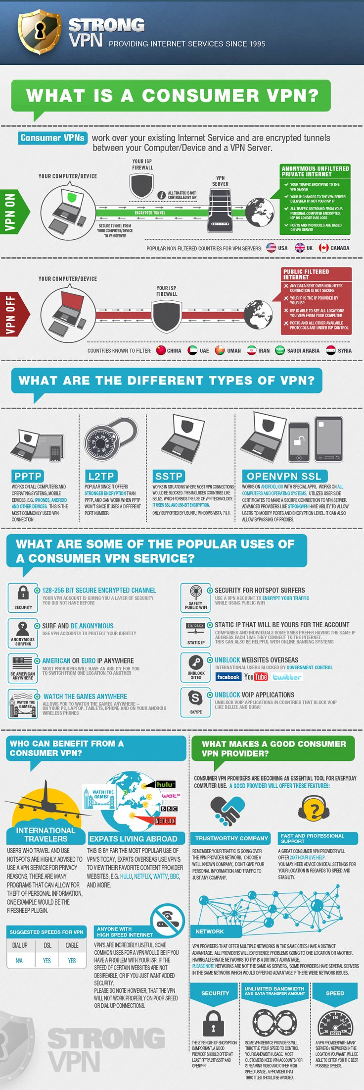 the daddy of all VPNs.What is a Consumer VPN?   StrongVPN.com  @#vpn @#vpnaccounts  Great VPN service I've used for a couple of years now. https://www.my-private-network.co.uk/