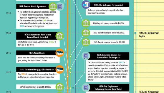 80 anni di deregulation finanziaria negli USA