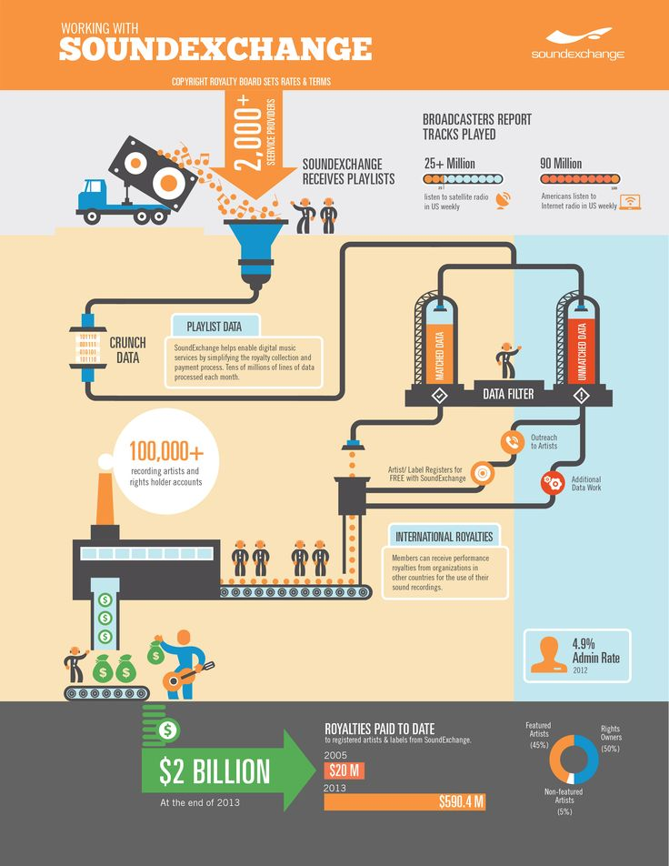 SoundExchange infographic about how its royalties system works.