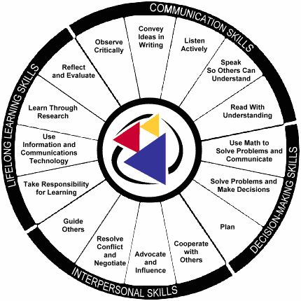 instructional activities for different learning styles