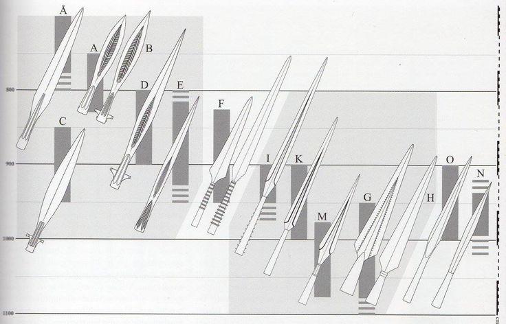 Wikinger, Waffen, Mittelalter