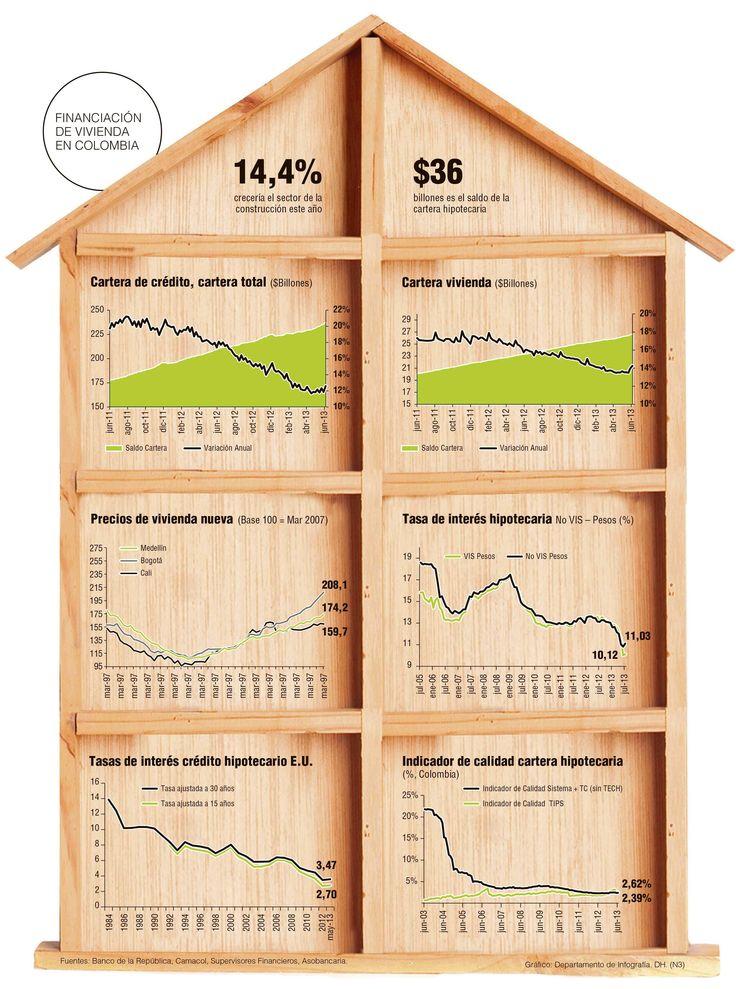 Para la mayoría de expertos sería riesgoso reducir la cuota inicial, para el crédito hipotecario, del 30% al 10%. Crisis del pasado no se pueden repetir.