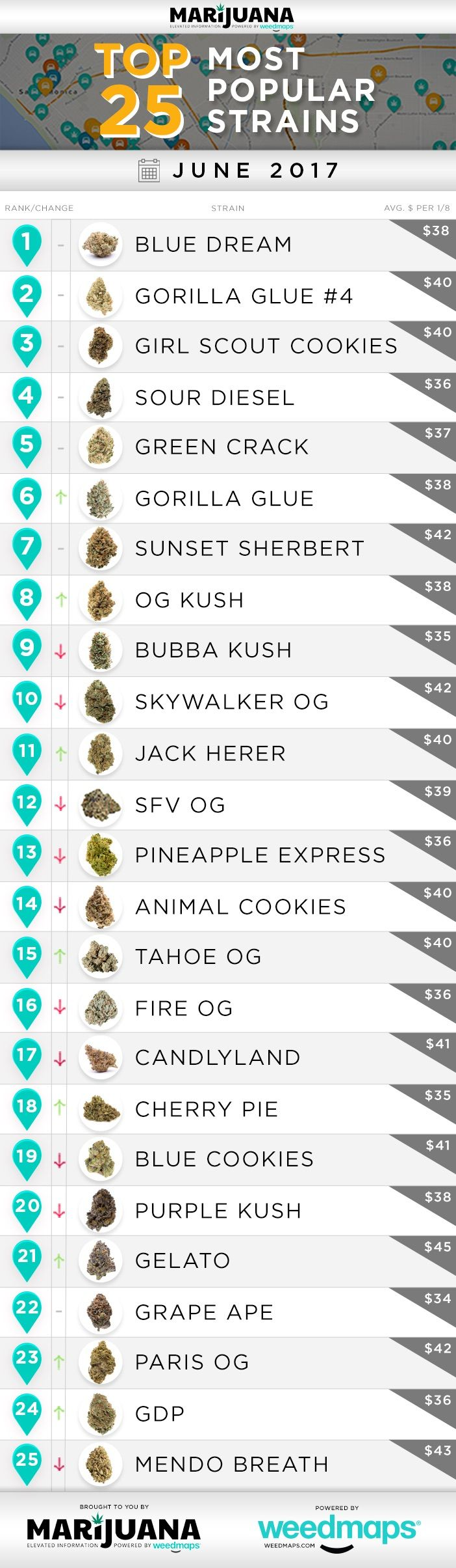 Each month, Marijuana.com sorts through roughly eight million data points collected from Weedmaps-listed dispensaries and delivery services across North America to determine the industry's most popular strains.