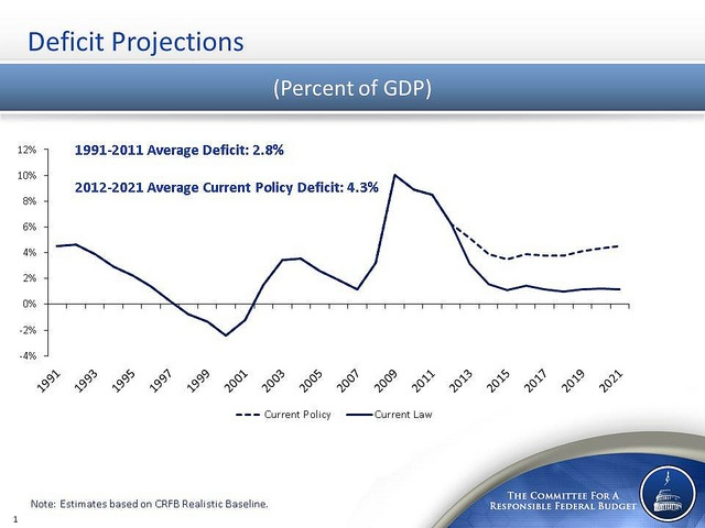 Deficit Projections - from http://crfb.org/document/averting-fiscal-crisis