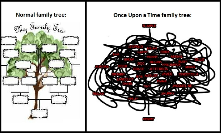 Haha pretty much! Once Upon a Time Family Tree. I so love explaining this to non oncers and mess with their minds